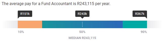 Fund Accountant Average Salary