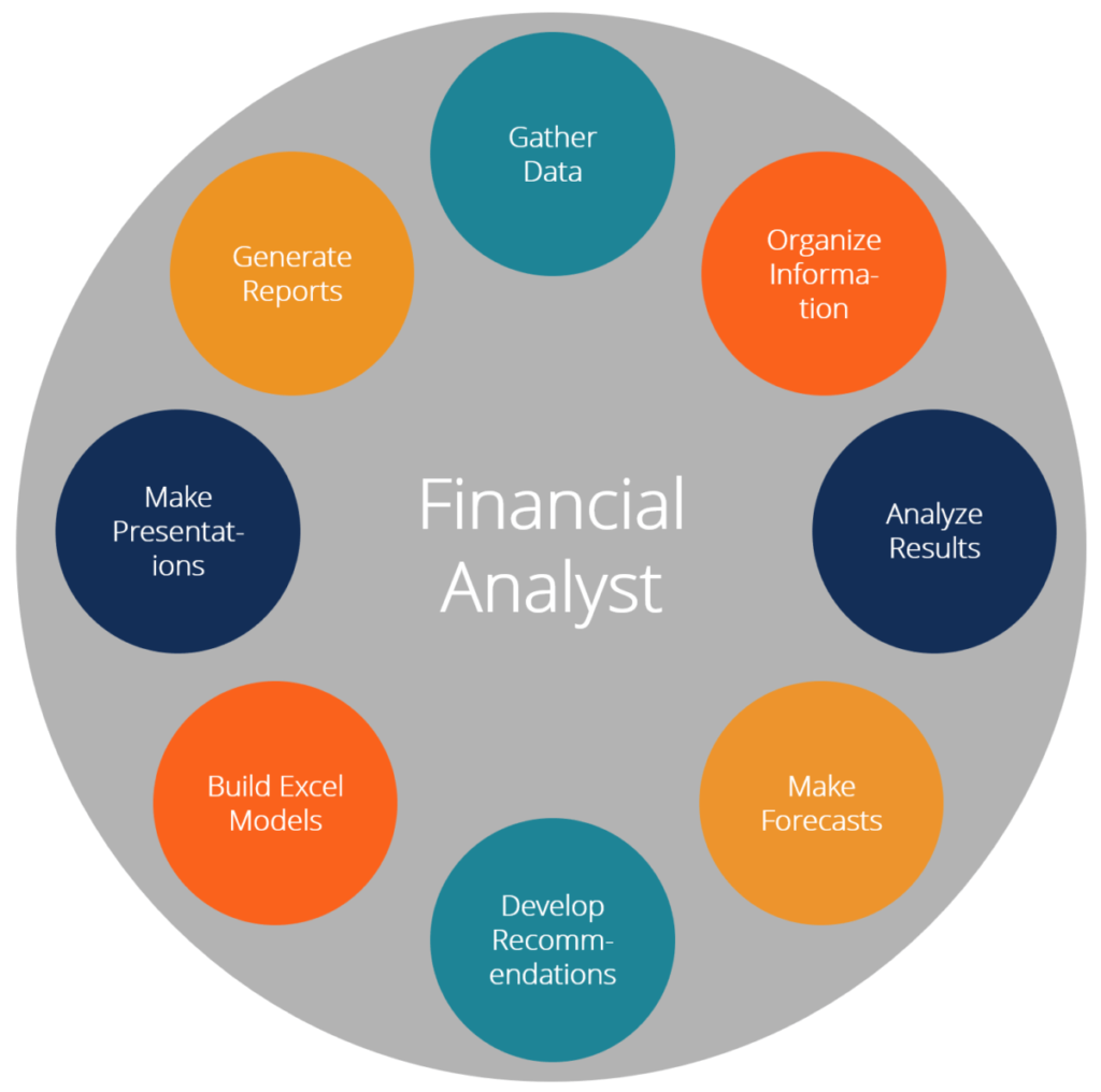 financial-analyst job duties and responsibilities